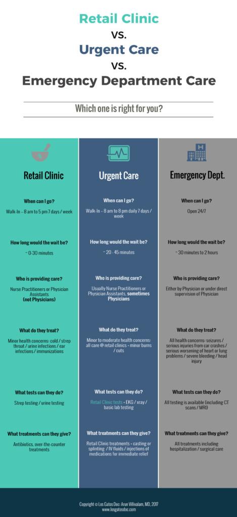 Urgent Care Center Amp Walk In Clinic In San Jose Ca